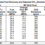 Mazda Fuel Efficient Chart