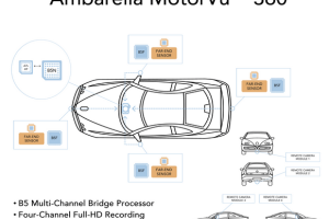 Ambarella Unveils HD 360° View Automotive Camera Solution