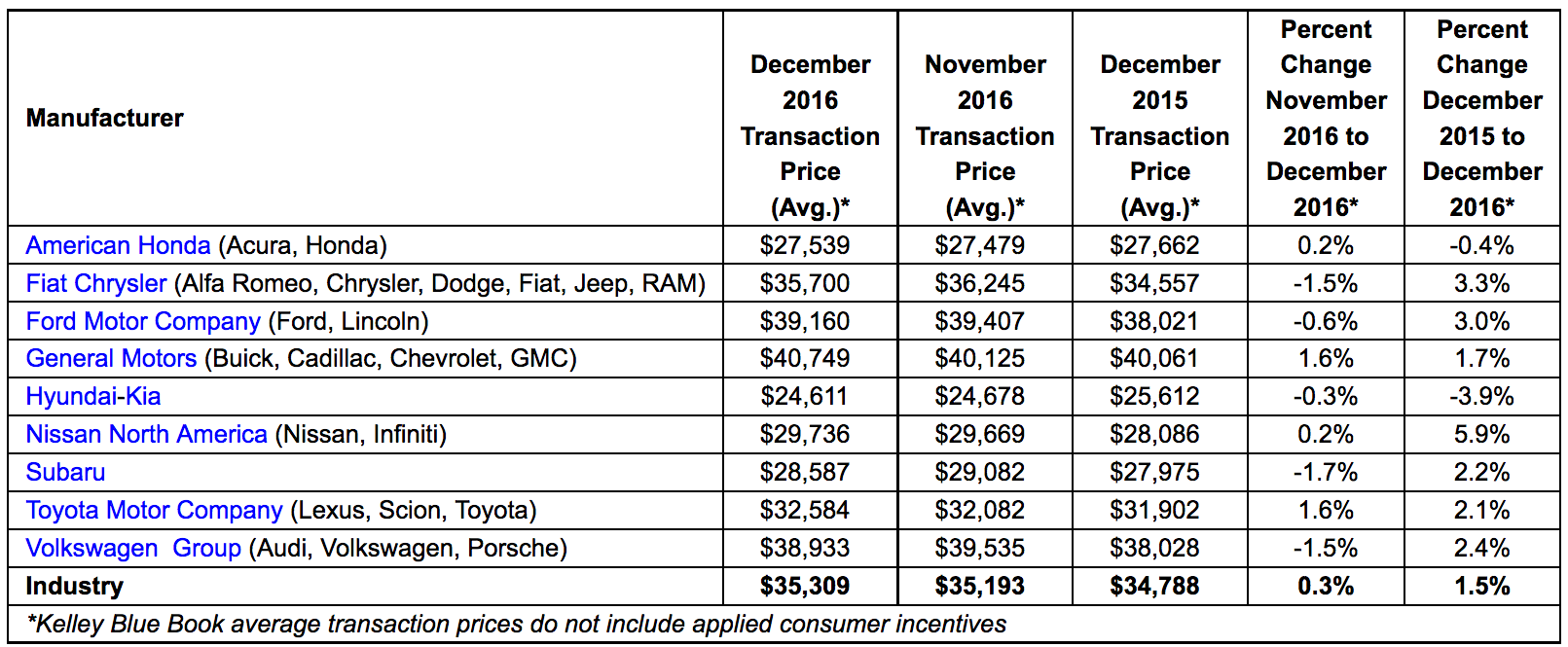 New-Car Transaction Prices Reach Record High, Increasing Nearly 2%