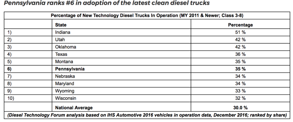 Indiana Tops States in Adapting New Diesel Truck Technology