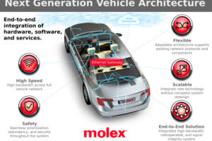 High-Speed Ethernet Connectivity Coming to Cars and Trucks