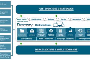 TMW to Partner with Decisiv on Fleet Maintenance Solution
