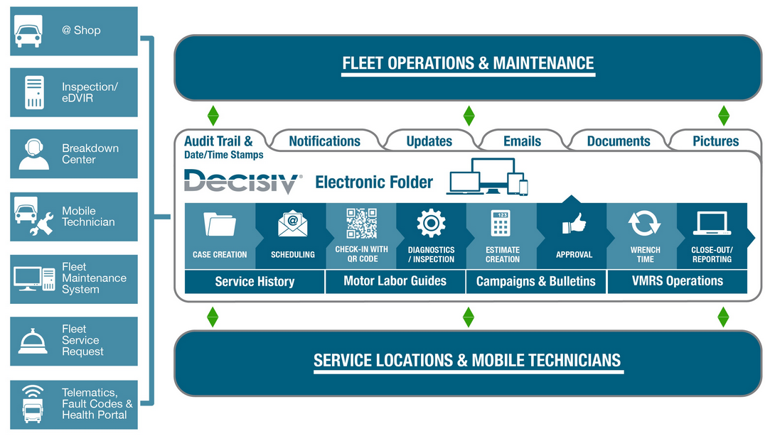 Decisiv's Service Relationship Management (SRM)
