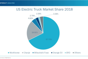 U.S. Electric Truck Market Picks Up Speed