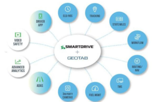 SmartDrive to Collaborate with Geotab on Data and Hardware Convergence for Transport Sector