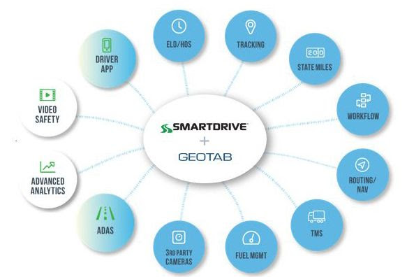 SmartDrive to Collaborate with Geotab