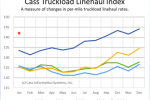 Truckload Linehaul Costs Up 6.4% Year Over Year
