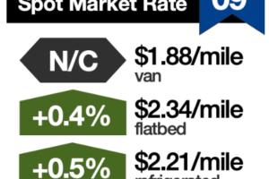 Spot Van, Reefer Rates Stabilize After 8 Weeks of Declines