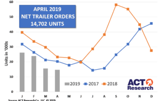 U.S. Trailer Orders Continued to Drop in April, Down 23% Y/Y and 30% YTD