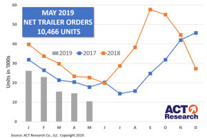 U.S. Trailer Net Orders Continued to Drop in May, Down 40% YTD