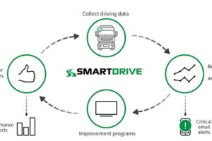 SmartDrive Video Safety