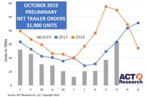 U.S. Trailer Preliminary Net Orders Surge 71% M/M in October, but Were Off 42% Y/Y and Down 52% YTD