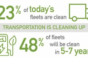 Clean Vehicle Technology to Rapidly Disrupt Commercial Fleets in U.S.