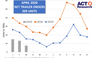 U.S. Trailer Net Orders Dropped 97% Sequentially in April, -99% Y/Y