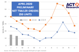U.S. Trailer April Preliminary Net Orders of 250 Trailers, as Fleets Dramatically Reduce Investment Plans